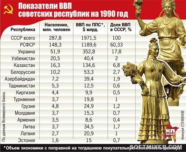 1-sh-SSSR_statistika_2