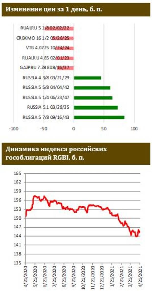 ФИНАМ: Первичный рынок ОФЗ не заметил санкций