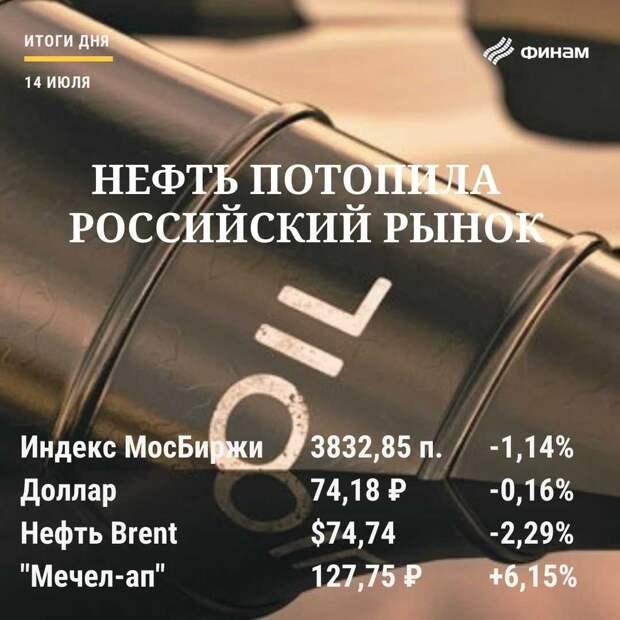 Итоги среды, 14 июля: Нефть и COVID увели рынок вниз