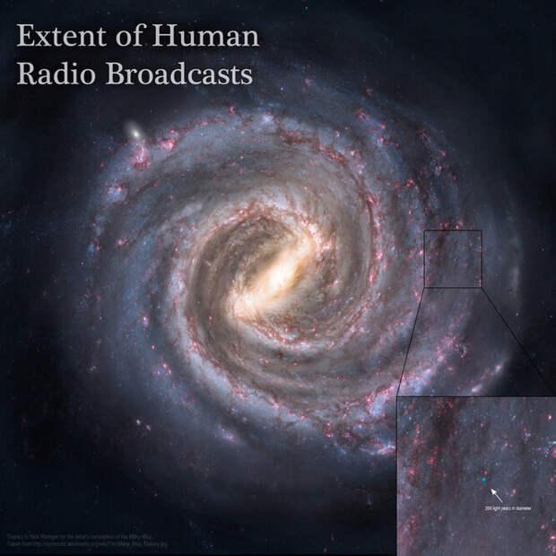 Насколько далеко способен забраться во Вселенной радиосигнал, посланный с Земли?