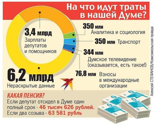 Траты Госдумы: 3,4 млрд - зарплата, 6,2 млрд рублей - нераскрытые данные