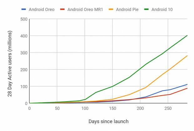 Владельцам iPhone остаётся только посмеяться. Android 10 стала самой быстрой версией Android по скорости попадания на смартфоны