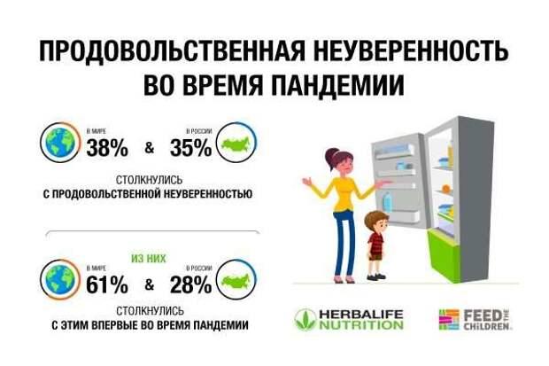 Herbalife Nutrition и One Poll исследовали тренды семейного питания россиян в пандемию