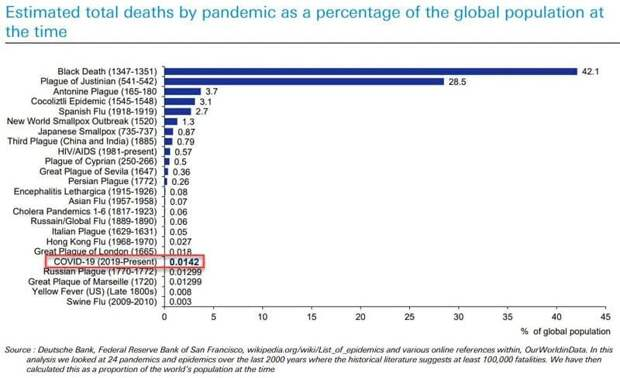 Смертность от эпидемий