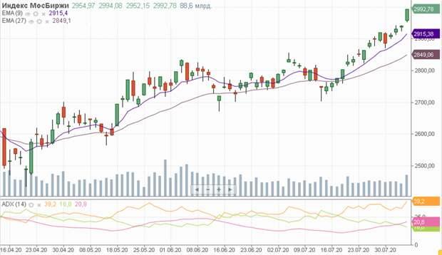 Снижение объема продаж валюты Минфином не окажет серьезного давления на рубль