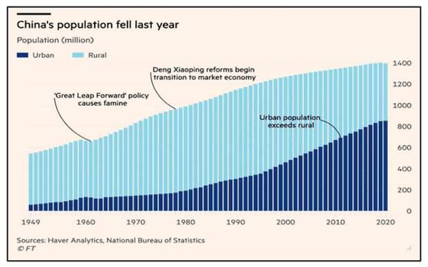 Население Китая за 10 лет увеличилось на «пол-России»