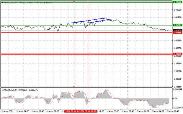 Простые рекомендации по входу в рынок и выходу для начинающих трейдеров. (разбор сделок на форекс). Валютные пары EURUSD