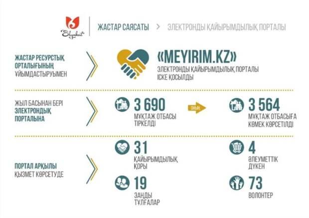 3500 нуждающимся семьям шымкентцев оказана помощь