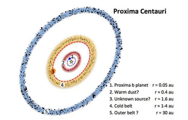 У Проксимы Центавра обнаружены пылевые кольца и неизвестный объект