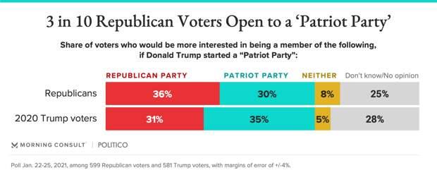 Руководство республиканской партии США идёт на поклон к Трампу