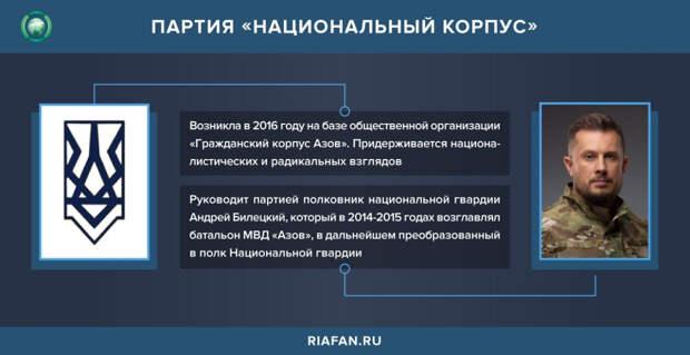 Андрей Билецкий и «Национальный корпус»