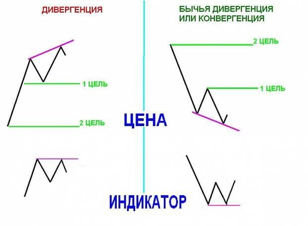 Шпаргалка по дивергенциям и конвергенциям на графиках цены и индикаторах. (ИСПРАВЛЕННАЯ ВЕРСИЯ)