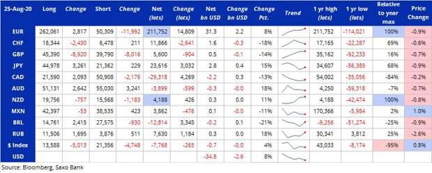 Хедж-фонды резко нарастили позиции на укрепления рубля