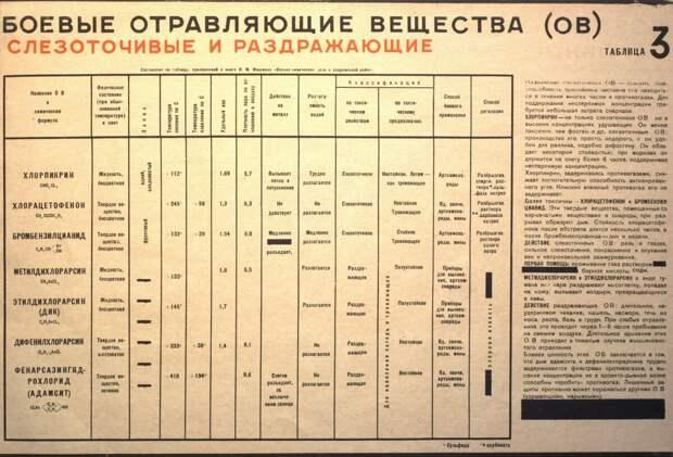 """""""Газы, газы, всюду газы"""". Происшествие на занятиях по химической подготовке 13 июля 1935 года."""