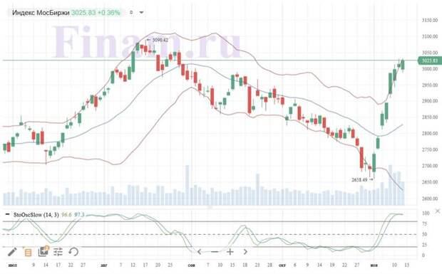 Торги нароссийском рынке завершились в плюсе, несмотря на негативный внешний фон
