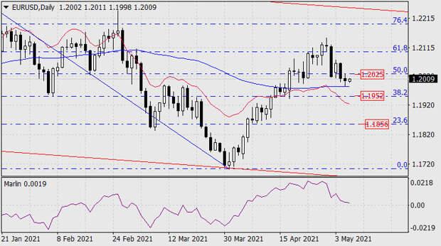 Прогноз по EUR/USD на 6 мая 2021 года