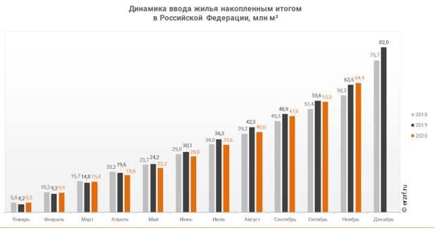 Ввод жилья в России, продление льготной ипотеки и падение ОПЖ в США