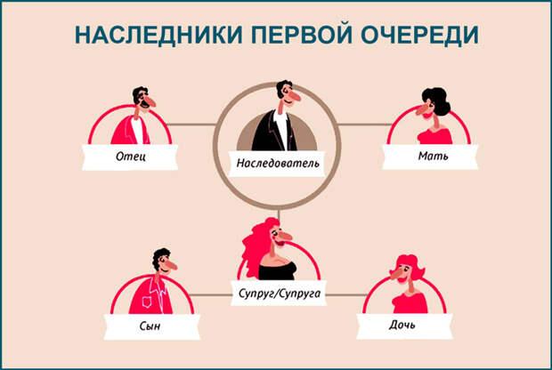 Как найти наследников умершего человека: запрос в нотариальную палату, способы