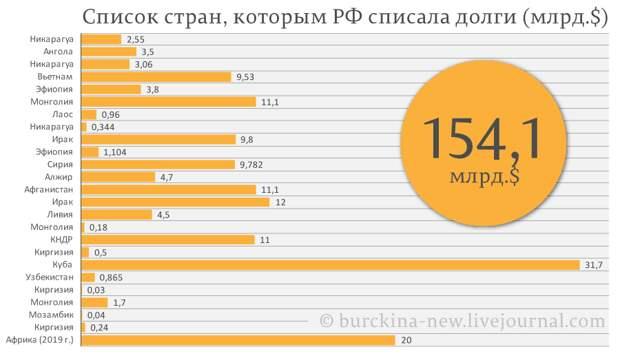 Путин списал уже 145 млд.$ долгов перед Россией