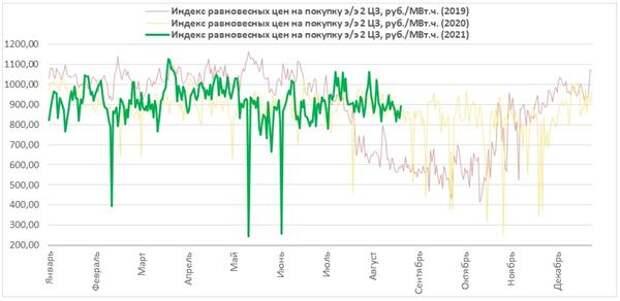 Динамика цен на РСВ