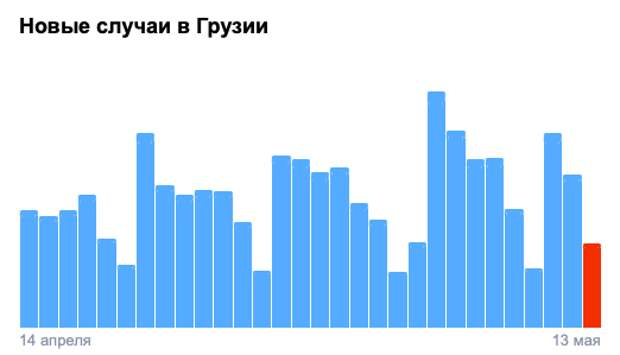 Covid-19 вГрузии: 776 человек заразились, 16 умерли, 1329 выздоровели