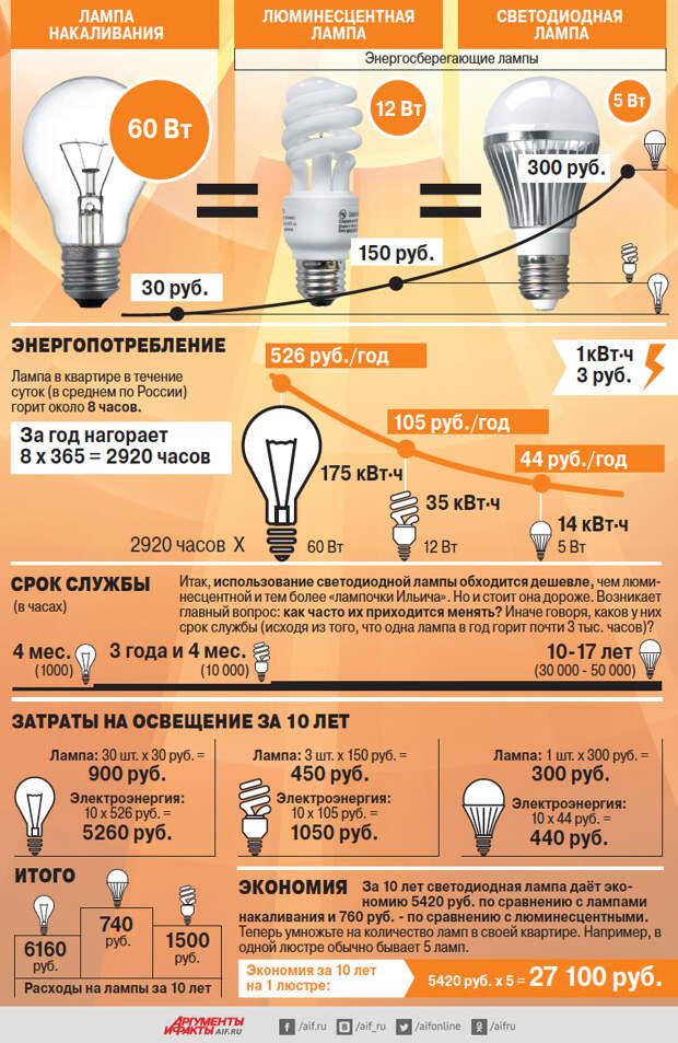 Какие лампы самые экономные? Инфографика