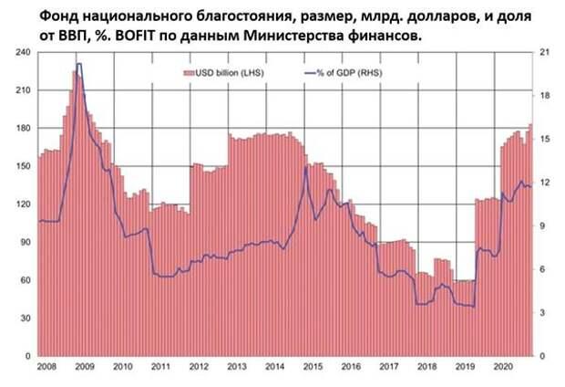 ФНБ и доля от ВВП