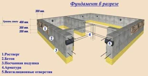 Ленточный фундамент своими руками - пошаговая инструкция