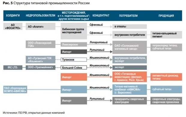 Украина привязала к себе Россию титаном, цирконием и каолином