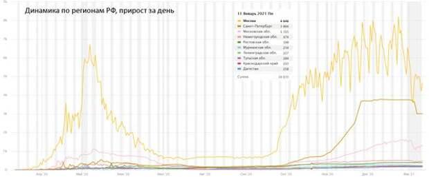 Коронавирус и финансовые рынки 11 января: Год - новый, а коронавирус - старый
