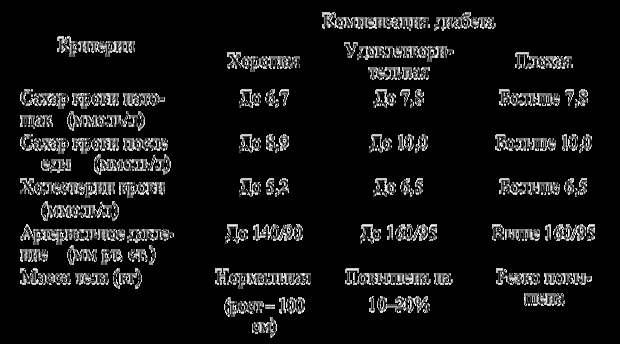 ЗДРАВОТДЕЛ. Диабетическая серия. Краткий обзор