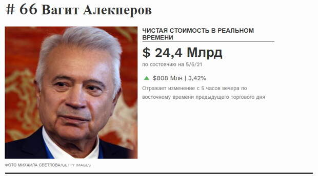Российский миллиардер оказался в лидерах мирового рейтинга самых богатых людей планеты по ежедневному приросту капитала