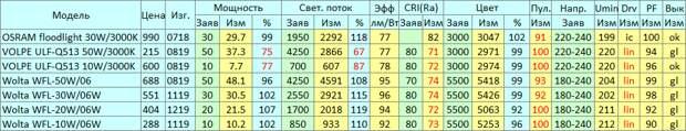 Тест прожекторов Osram, Volpe, Wolta