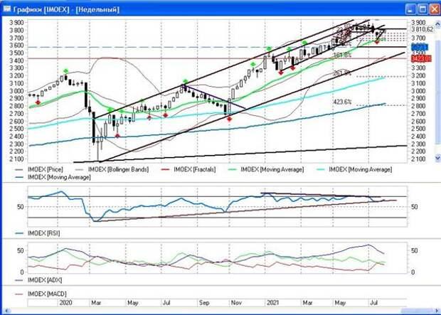 MOEX: Как выглядит рынок между обвалами?