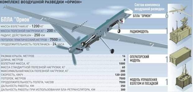 Россия объявила о принятии на вооружение более 20 новых ударных БПЛА