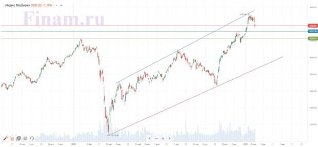 Внешний фон для российского фондового рынка выглядит позитивным