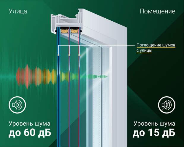 Без шума и пыли – можно ли защитить квартиру с помощью шумоизоляционных окон?