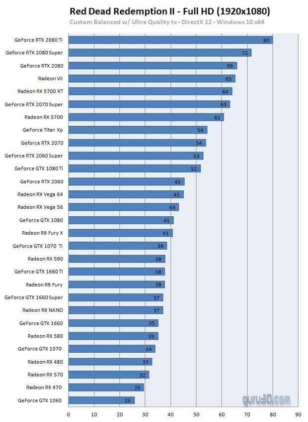Оптимизацию PC-версии Red Dead Redemption 2 проверили на 29 видеокартах