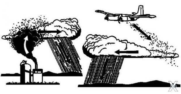 Посев облаков можно производить с сам...