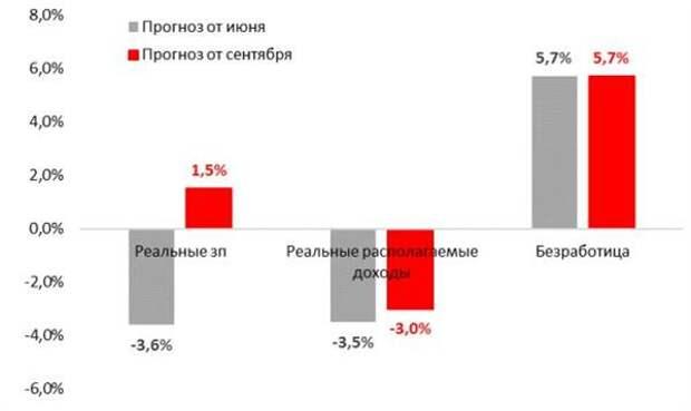 Пересмотр Росстатом оценки ВВП объясняется сильным улучшением прогноза инвестиций