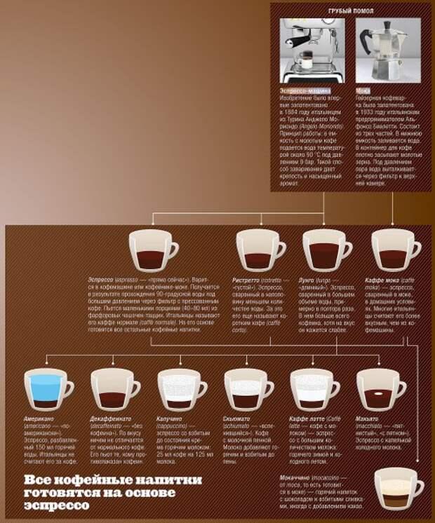 Кофейная тема с вариациями