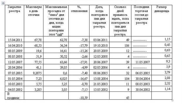 Дивидендная история привилегированных акций «Сбербанка».