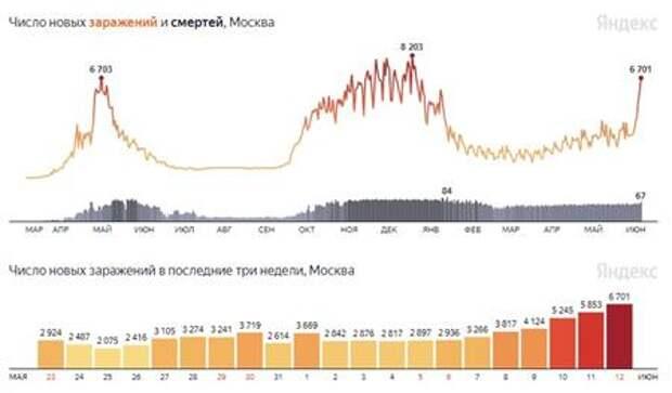 Власти Москвы пока не обсуждают введение спецпропусков