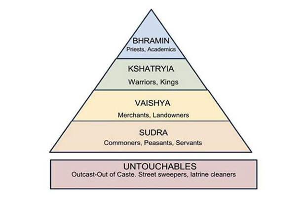 Кастовая система Индии