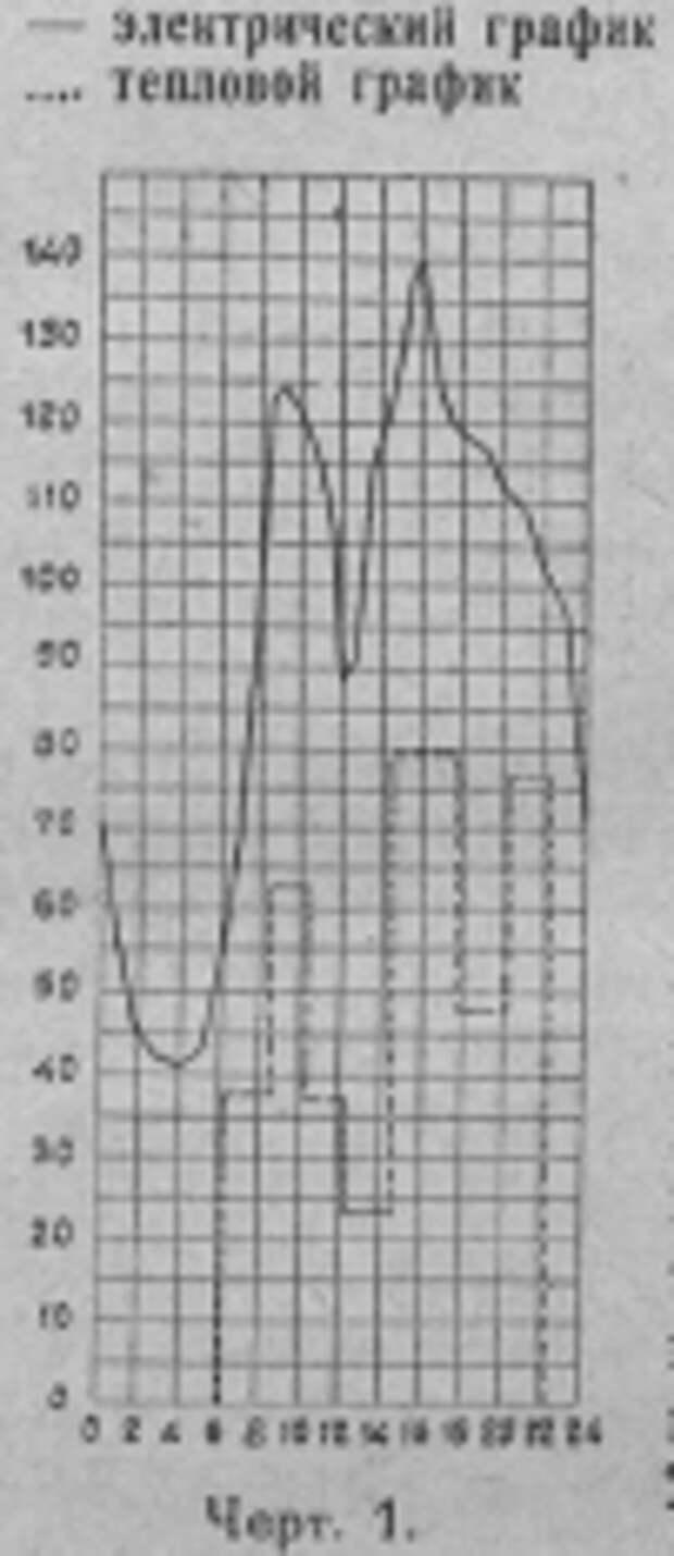 О состоянии теплофикации и газификации в мире и СССР в конце 20-х годов XX века (1929 год)