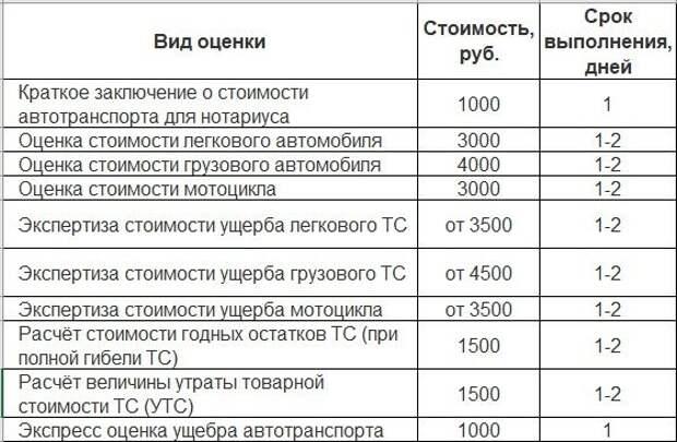 Где провести независимую оценку автомобиля в г. Санкт-Петербурге и сколько это будет стоить?