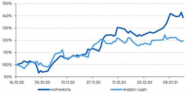 Акции TCS могут перейти из индекса компаний малой капитализации в основной индекс MSCI