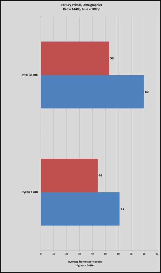 AMD Ryzen 7 1700 сравнили с процессором Intel 5-летней давности - Изображение 3