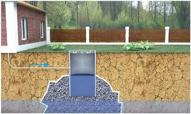 Сливная яма в частном доме при помощи 4 инструментов и 3 простых действий – быстро и доступно