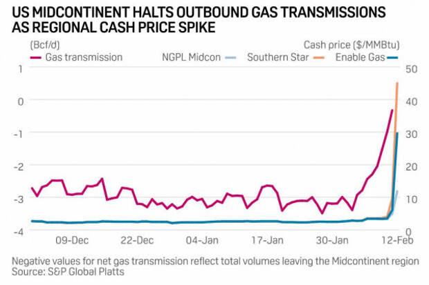 США: Холодная погода привела в некоторых регионах к росту цен на газ в ДВАДЦАТЬ разиков